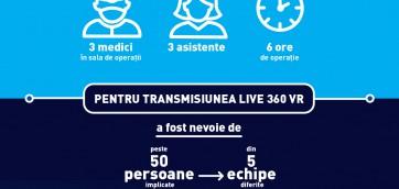 INFOGRAPHIC_Prima operatie LIVE 360 VR din Romania